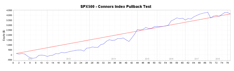 Larry-Connors-Index-Pullback-test